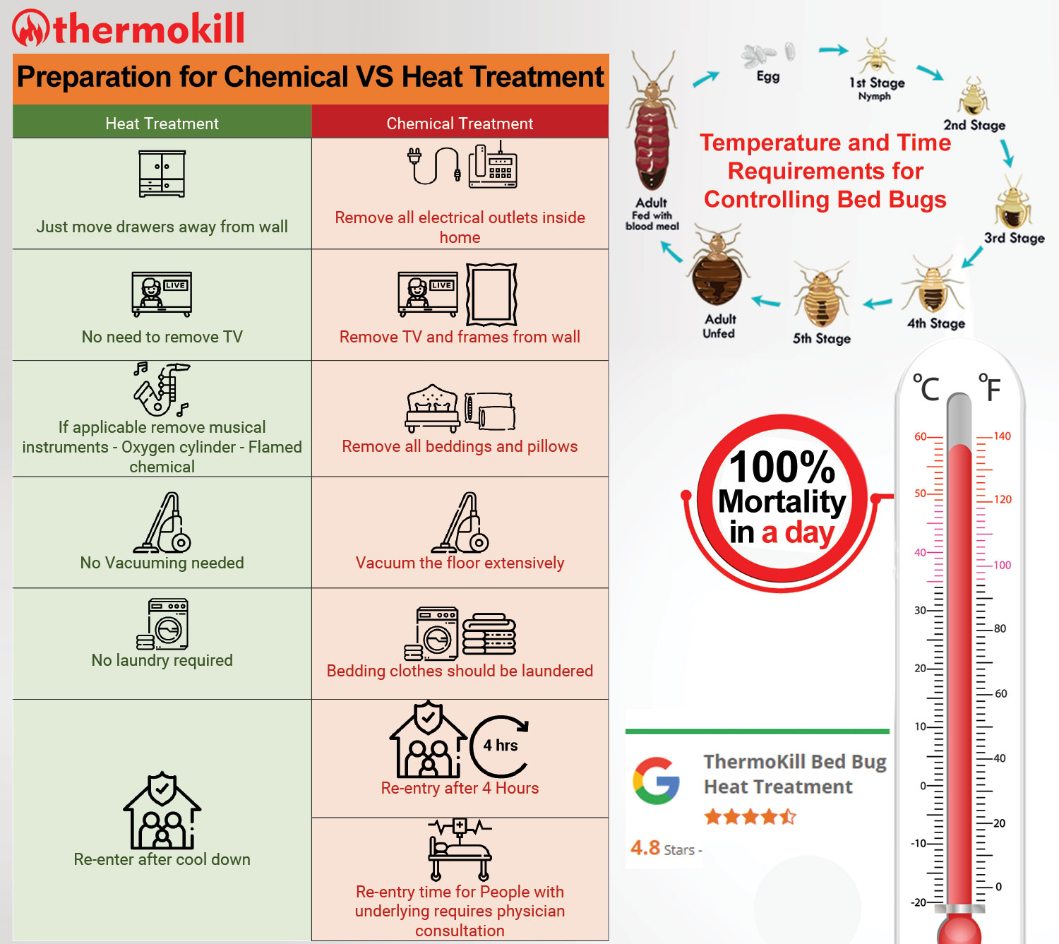 chemical-vs-heat-treatment-for-bed-bugs
