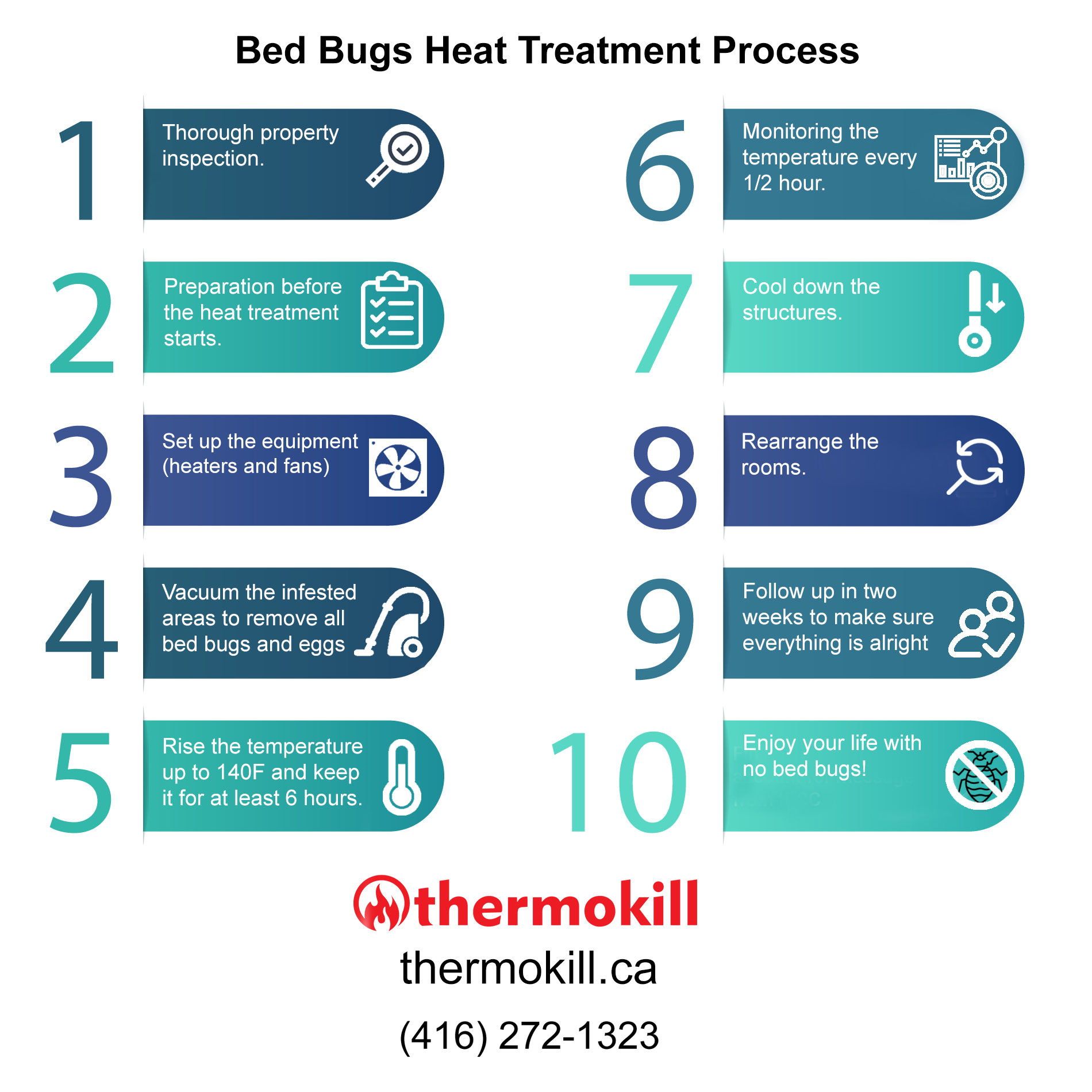 Infographic - Thermokill Bed Bug Heat Treatment